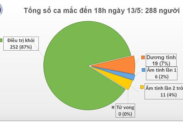 Cập nhật COVID-19 chiều 13/5 Việt Nam 0 có ca nhiễm mới, chỉ còn 19 bệnh nhân dương tính