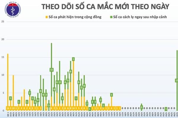 Cập nhật dịch COVID-19 sáng 18/5: Việt Nam 32 ngày không có ca mắc mới trong cộng đồng