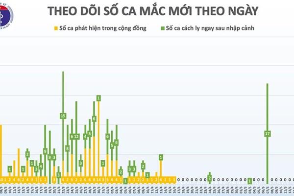 Cập nhật COVID-19 sáng 19/5 tại Việt Nam: Đã 33 ngày không có ca mắc trong cộng đồng
