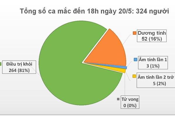 Cập nhật COVID-19 tối 20/5:  0 ca mới, 34 ngày Việt Nam không có ca lây trong cộng đồng