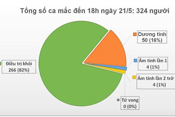Cập nhật COVID-19 tối 21/5: 35 ngày Việt Nam không có ca lây nhiễm trong cộng đồng