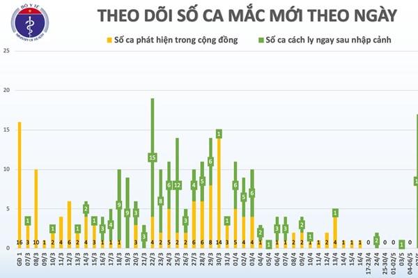 Cập nhật dịch COVID-19 sáng 21/5: Việt Nam 35 ngày không có ca mắc mới trong cộng đồng