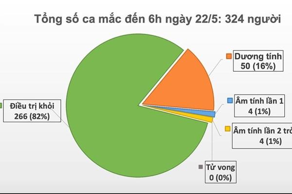 Cập nhật dịch COVID-19 sáng 22/5: Ngày thứ 36 Việt Nam không có ca mắc trong cộng đồng