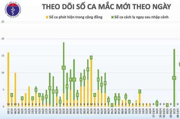 Cập nhật dịch COVID-19 sáng 23/5: Việt Nam ghi nhận 37 ngày không có ca mắc mới
