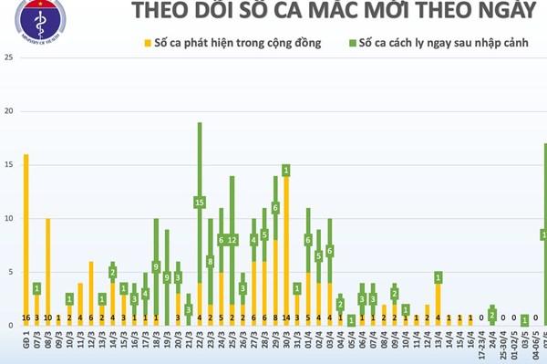 Cập nhật dịch COVID-19 sáng 27/5: Việt Nam ghi nhận 41 ngày không có ca mắc mới