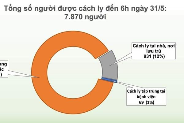 Cập nhật dịch COVID-19 sáng 31/5: 45 ngày Việt Nam không có ca lây nhiễm trong cộng đồng