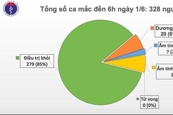 Cập nhật dịch COVID-19 sáng 1/6: Việt Nam đã qua 46 ngày không có ca  mắc trong cộng đồng