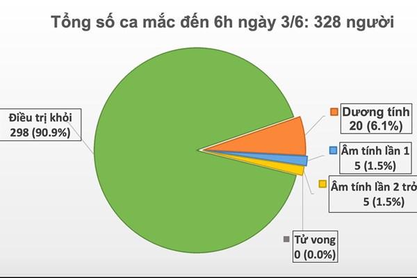 Cập nhật dịch COVID-19 sáng 3/6: 48 ngày Việt Nam khoing có ca mắc mới