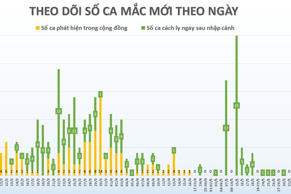 50 ngày Việt Nam không có ca lây nhiễm trong cộng đồng