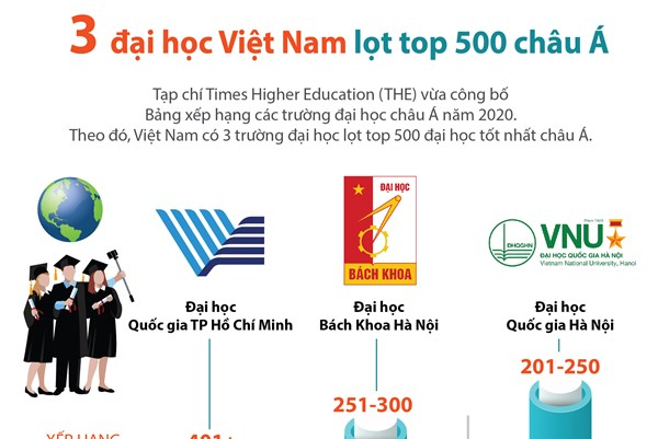 3 đại học Việt Nam lọt top 500 châu Á