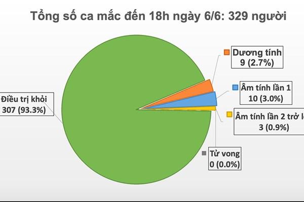 16 thành viên tổ bay của chuyến bay VN50 liên quan đến BN 329 có xét nghiệm âm tính