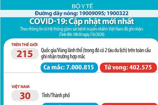 Cập nhật COVID tối 7/6: Việt Nam 52 ngày không có ca mắc mới trong cộng đồng