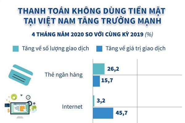 Thanh toán không dùng tiền mặt tại Việt Nam tăng trưởng mạnh