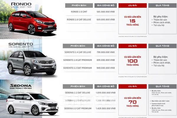 Bảng giá xe Kia tháng 6/2020: Ưu đãi đến 100 triệu và tặng 50% phí trước bạ