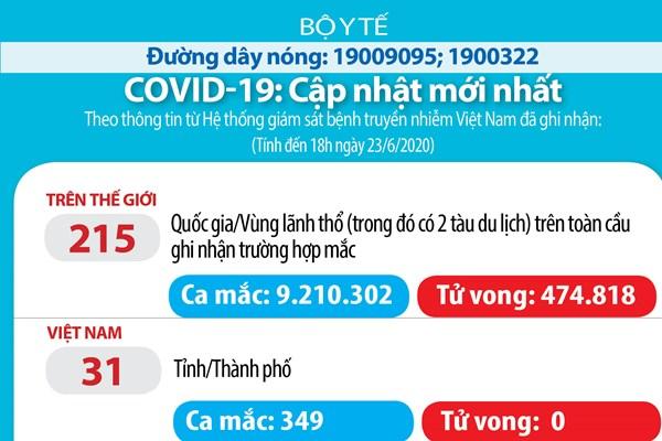 Cập nhật COVID-19 tối 23/6: Việt Nam 0 ca mắc mới