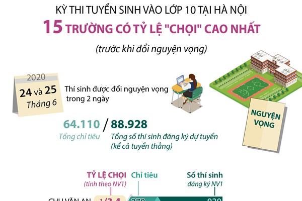 """Kỳ thi tuyển sinh vào lớp 10 tại Hà Nội: 15 trường có tỷ lệ """"chọi"""" cao nhất"""