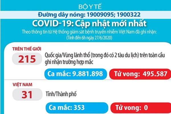 Cập nhật dịch COVID sáng 27/6: Việt Nam 72 ngày không có ca lây nhiễm trong cộng đồng