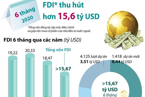 6 tháng năm 2020: Thu hút FDI đạt hơn 15,6 tỷ USD