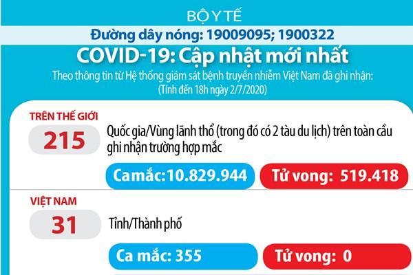 Cập nhật dịch COVID-19 tối 2/7: Việt Nam không có ca mắc mới