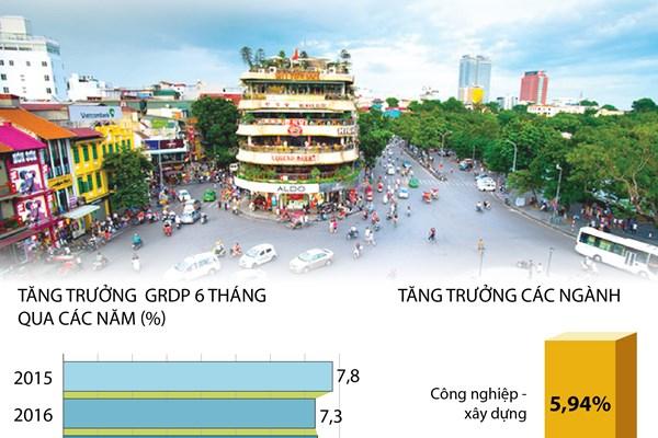 6 tháng năm 2020: Kinh tế Hà Nội tăng 3,39%