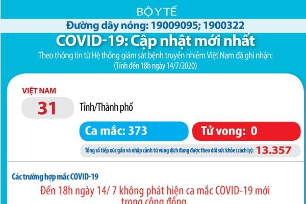Cạp nhật dịch COVID-19 tối 14/7: Việt Nam không có ca mắc mới