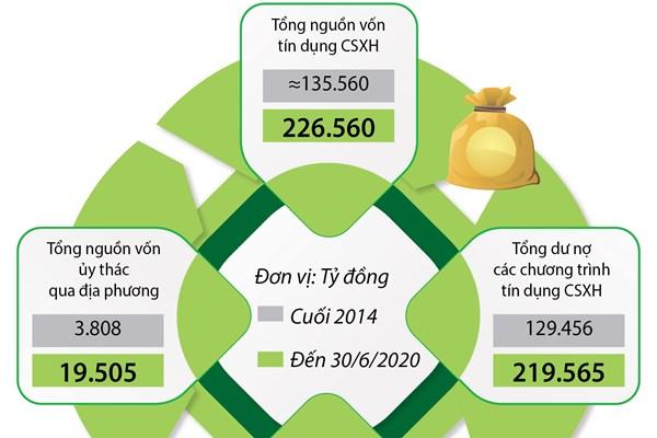 Hơn 2,1 triệu hộ thoát nghèo nhờ tín dụng chính sách xã hội