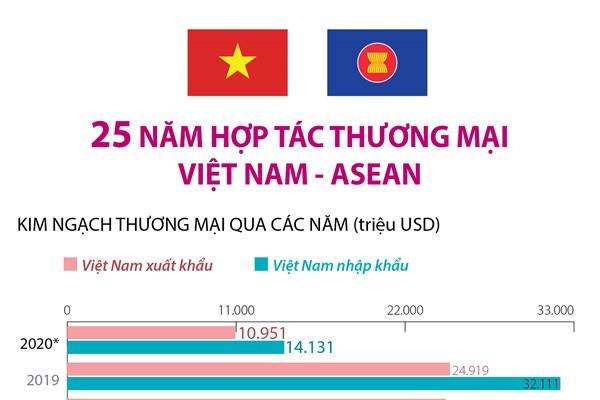 25 năm hợp tác thương mại Việt Nam - ASEAN