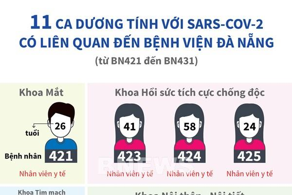 11 ca dương tính với Sars-CoV-2 có liên quan đến Bệnh viện Đà Nẵng