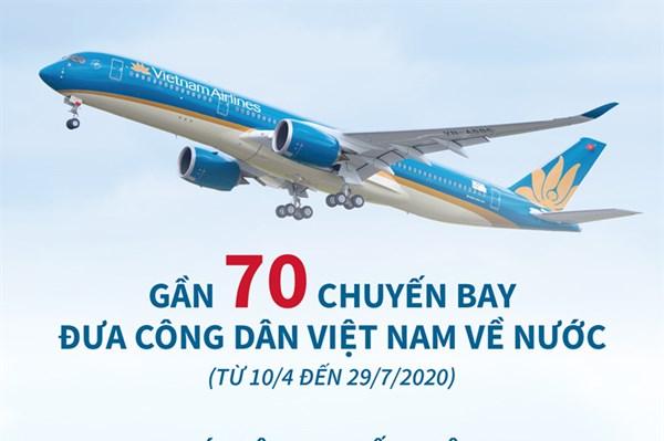 Gần 70 chuyến bay đưa công dân Việt Nam về nước