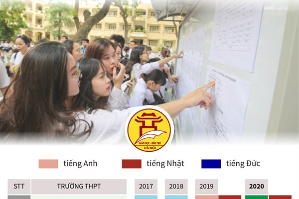 Tuyển sinh lớp 10 tại Hà Nội: 21 trường có điểm chuẩn từ 35 trở lên