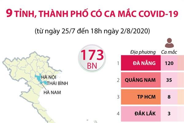 9 tỉnh, thành phố có ca mắc COVID-19