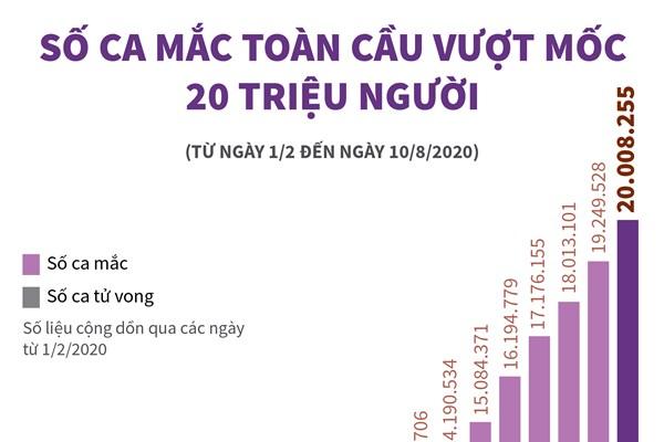 Dịch COVID-19: Số ca mắc toàn cầu vượt mốc 20 triệu người