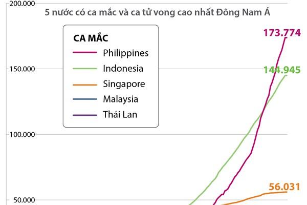 So sánh tốc độ lây lan COVID-19 tại 5 nước Đông Nam Á (đến 10h ngày 20/8)