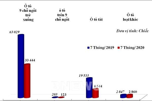 Ô tô nguyên chiếc các loại nhập khẩu về Việt Nam tăng 34%