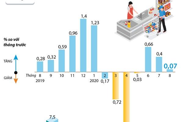 CPI tháng 8/2020 tăng 0,07%
