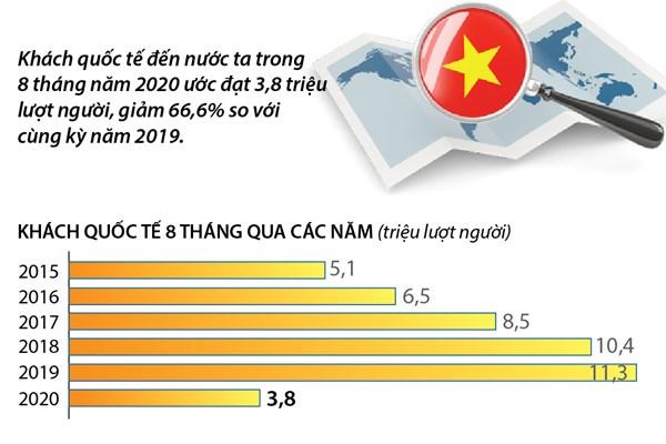 8 tháng năm 2020: Khách quốc tế đến Việt Nam giảm 66,6%