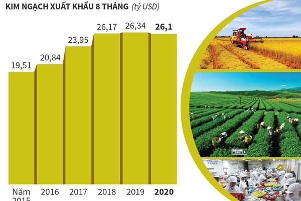 8 tháng năm 2020: Xuất khẩu nông, lâm, thủy sản ước đạt 26,1 tỷ USD