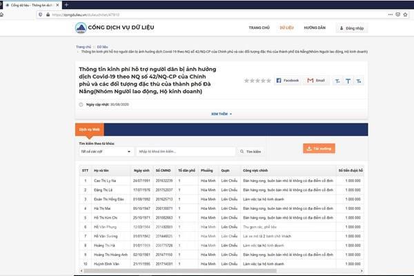 Đà Nẵng: Tra cứu trực tuyến thông tin về hỗ trợ do ảnh hưởng của dịch COVID-19