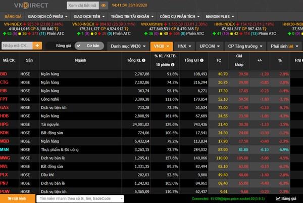 """Thị trường chứng khoán """"rơi"""" mạnh phiên ngày 28/10"""