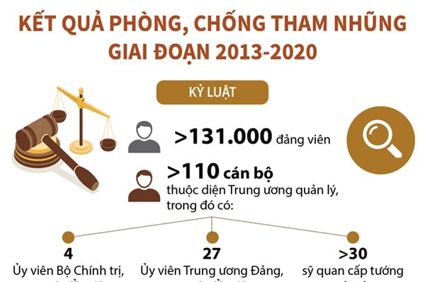 Kết quả phòng, chống tham nhũng giai đoạn 2013-2020