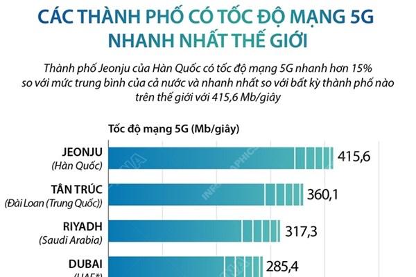 Các thành phố có tốc độ mạng 5G nhanh nhất thế giới
