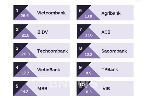 Vietcombank, BIDV và Techcombank được đề cử là 3 thương hiệu tài chính hàng đầu Việt Nam