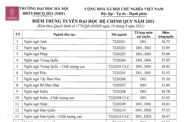 Điểm chuẩn Đại học Hà Nội năm 2021