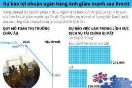 Dự báo lợi nhuận ngân hàng Anh giảm mạnh sau Brexit