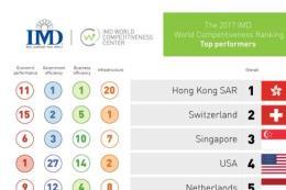 IMD: Năng lực cạnh tranh của Mỹ giảm sút