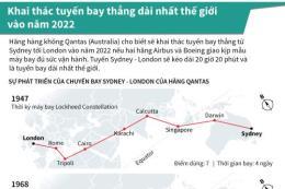 Tuyến Sydney - London sẽ là tuyến bay dài nhất thế giới