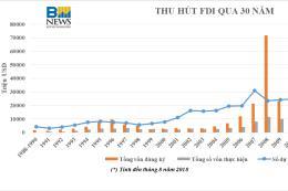 Tình hình thu hút FDI qua 30 năm