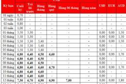 Lãi suất tiết kiệm trung và dài hạn tại HDBank