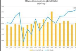 Lợi nhuận quý II của Viettel Global (VGI) tăng vọt, vượt 1.000 tỷ đồng