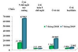 Ô tô từ 9 chỗ ngồi trở xuống nhập về Việt Nam tăng 14,4%